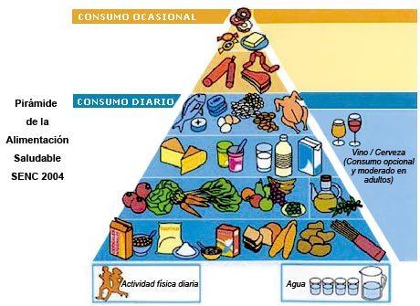 piramide nutricional1